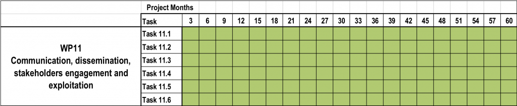 UPGRADE_WP11_timeline