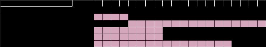 UPGRADE_WP2_timeline