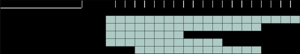 UPGRADE_WP3_timeline