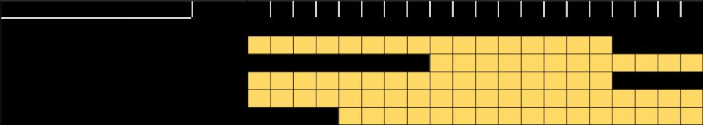 UPGRADE_WP5_timeline