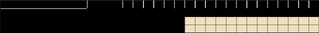UPGRADE_WP8_timeline
